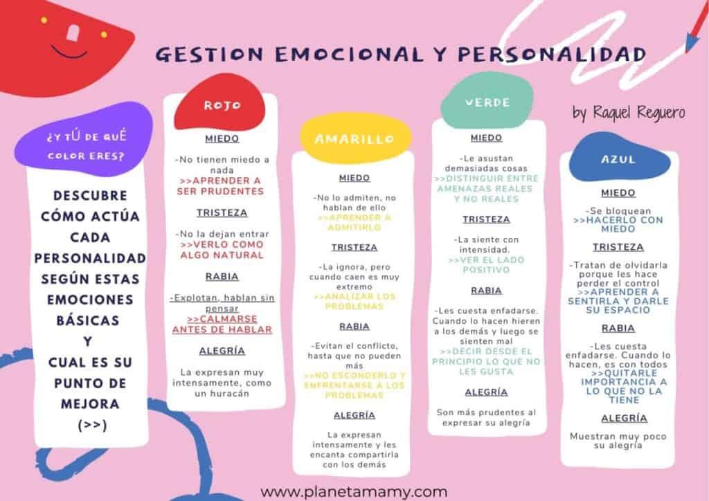 Gestion emocional y personalidad